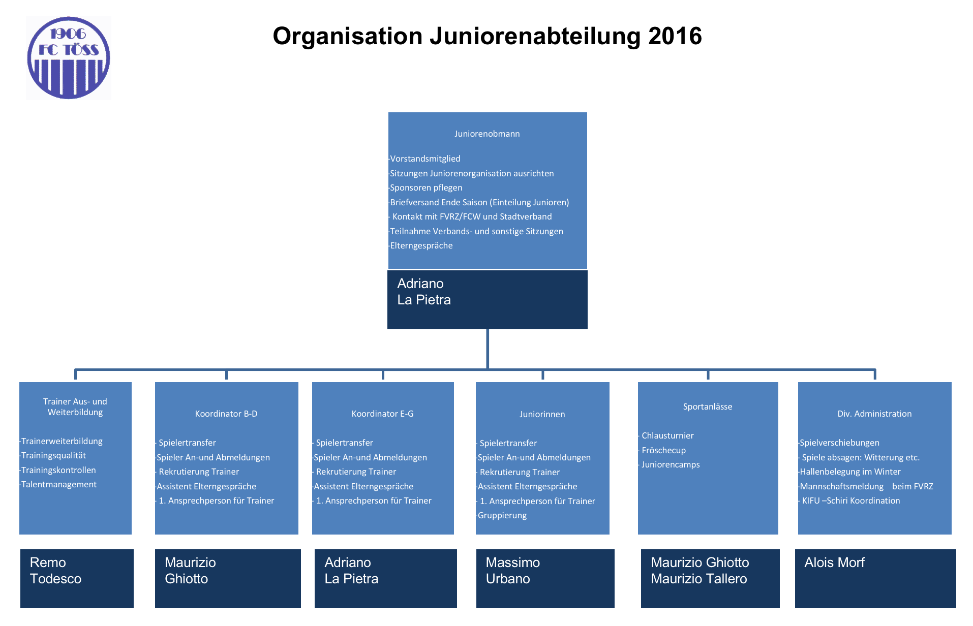Organisation Junioren